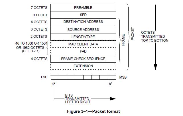 ethernet frame format explanation - Heart.impulsar.co