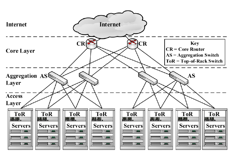 Data Center Networking And Virtualization