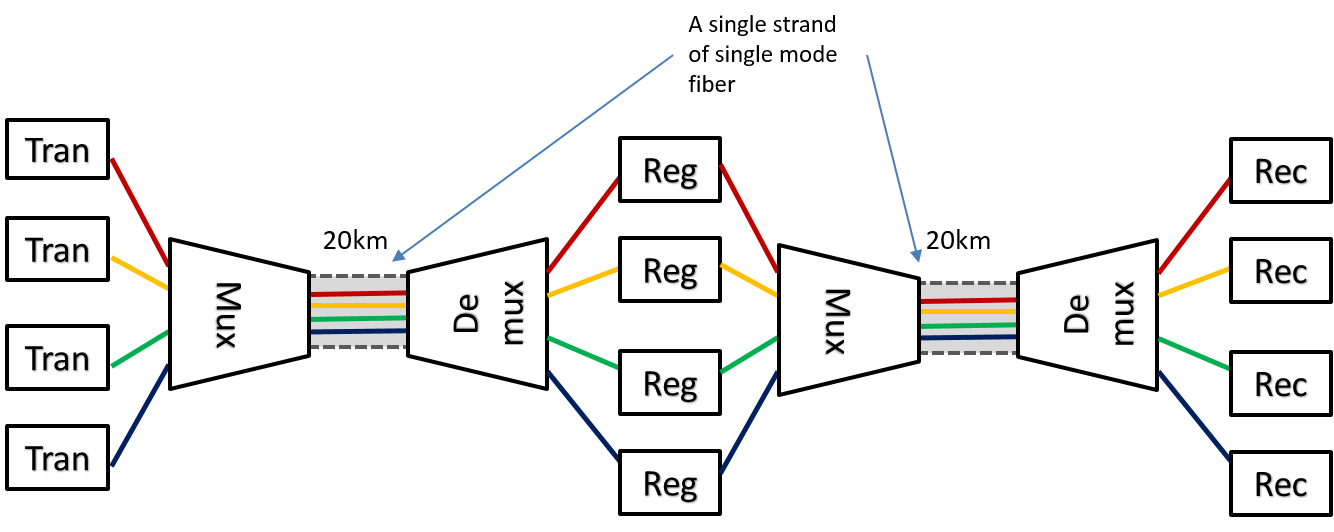 Optical networking and gmpls figure 11 a wdm system employing regenerators publicscrutiny Image collections