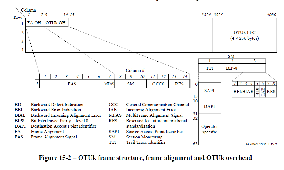 Optical Networking and GMPLS