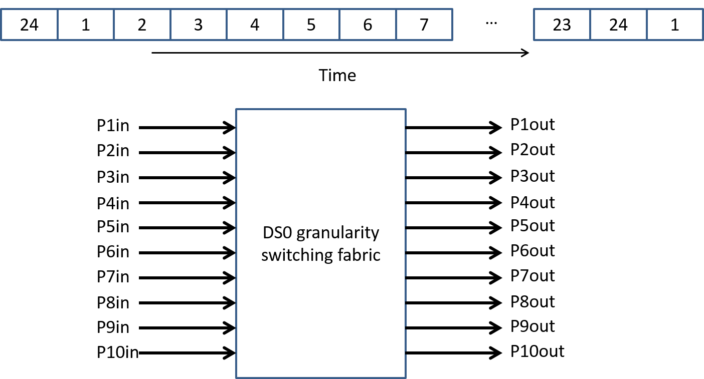 Switch Architectures Matrix Or Crossbar Switching Figure 25 Example Tdm With T1 Inputs