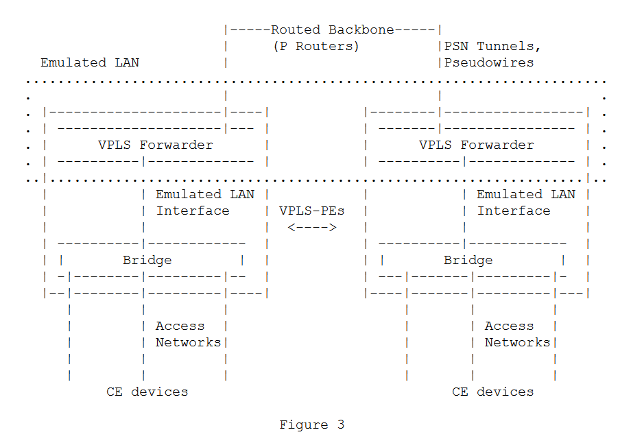 Tunnels, VPNs, and VLANs