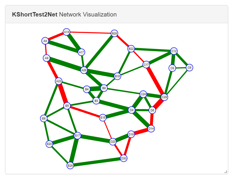 Network Visualization and Modeling